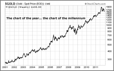 Gold price chart of the millenium