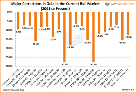 Gold price correction since 2000