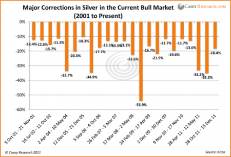 Silver price corrections since 2000