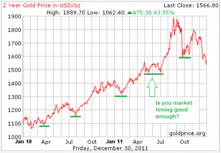 Gold Price Corrections Over Last Two Years