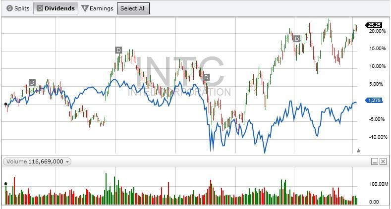 INTC compared to S&P 500 12 Months