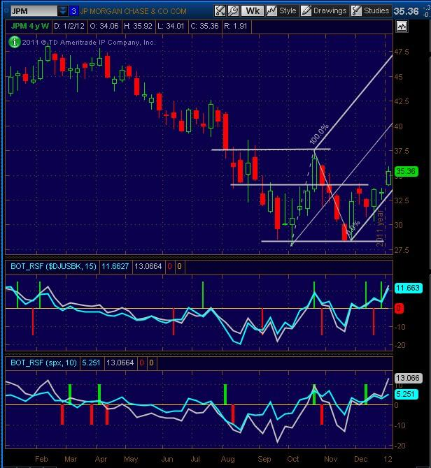20120106_JPM_Weekly