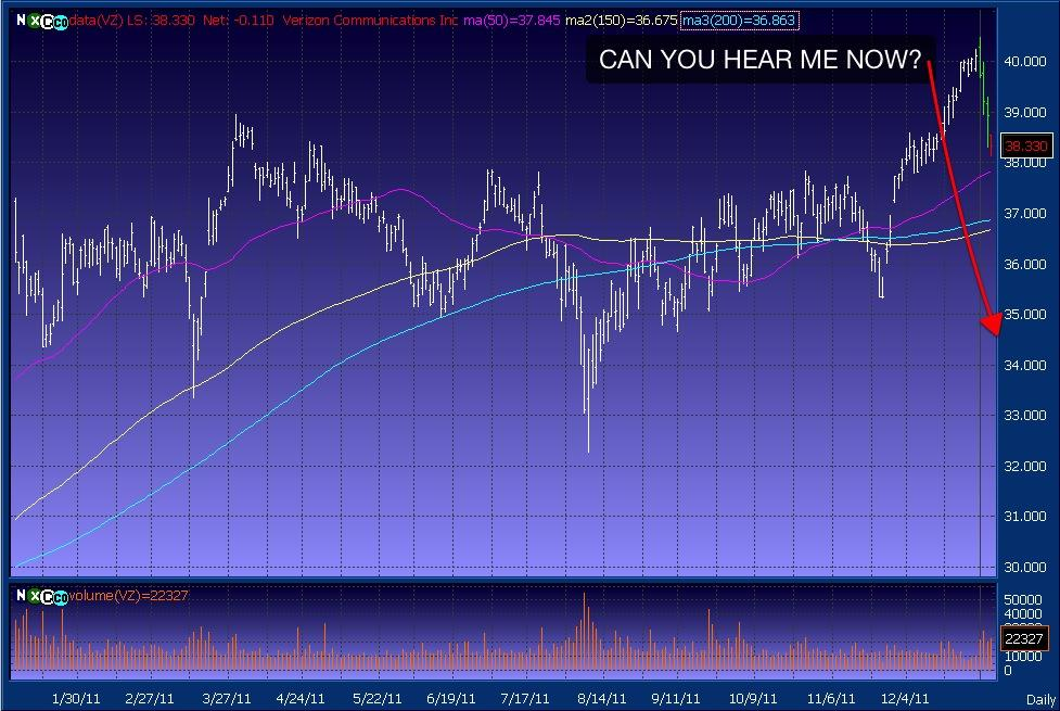 VZ 1 Year Chart