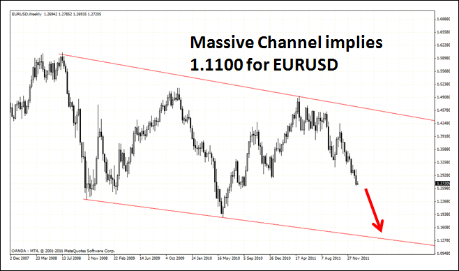 Massive EURUSD Channel