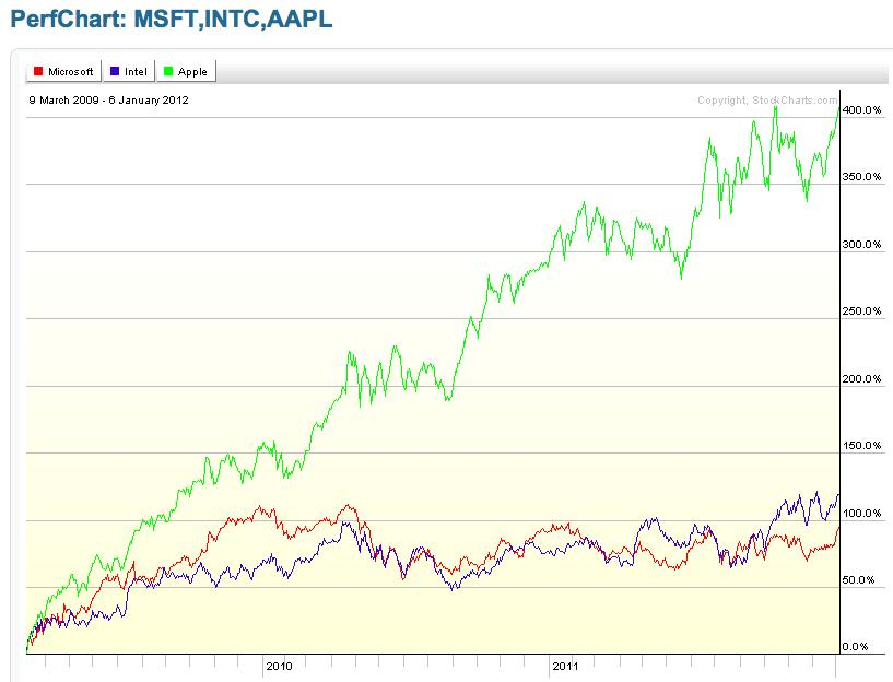 Performance graph MSFT INTC and AAPL