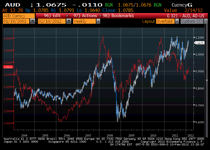 AUD, interest rate differential