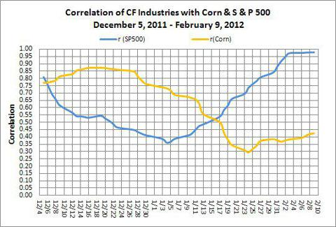 CF Industries Correlation with Corn and S&P 500