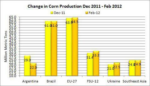 Change in Corn Production Selected Countries