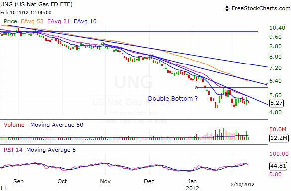 UNG Natural Gas Daily Chart