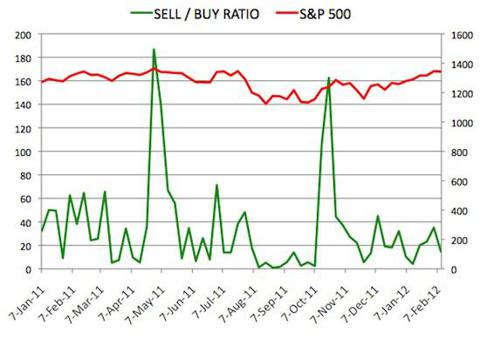 Insider Sell Buy Ratio February 10, 2012