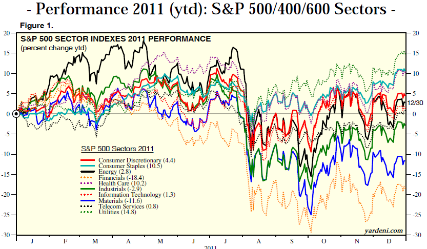 S&amp;P500 Sector Performance.PNG