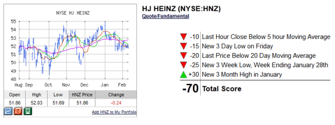 HNZ Technical Analysis