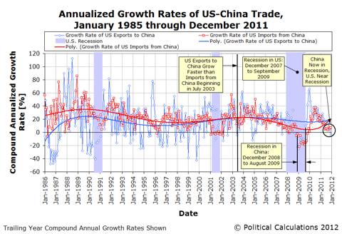 Annualized Growth Rates of US-China Trade,January 1985 through December 2011