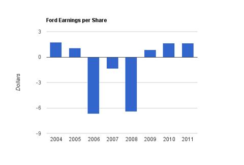 Ford income
