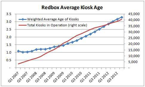 Redbox Kiosk Average Age