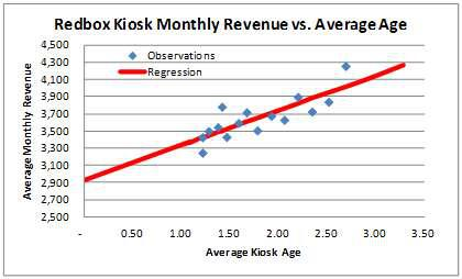 Monthly Revenue Regression