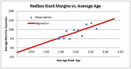 Margin Regression vs. Observations