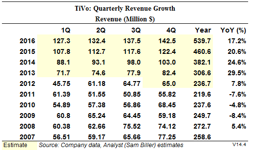 TiVo Quarterly Revenue Summary with Analyst (Sam Biller) Estimates