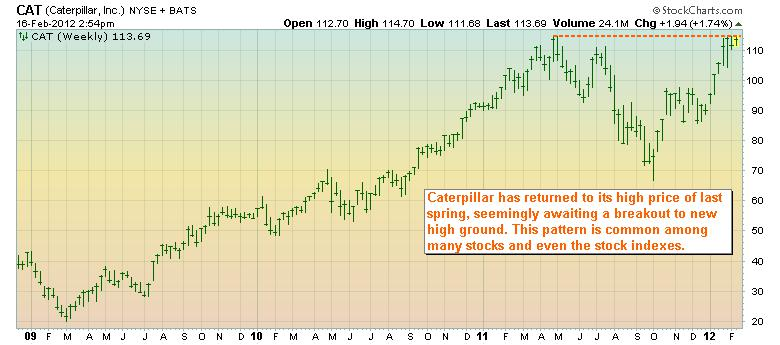 Stock chart for Caterpillar