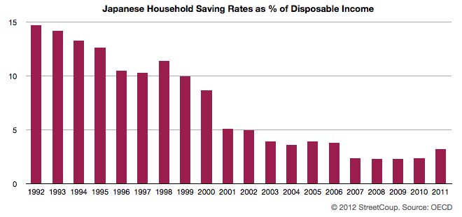Japanese Household Saving Rates 2011
