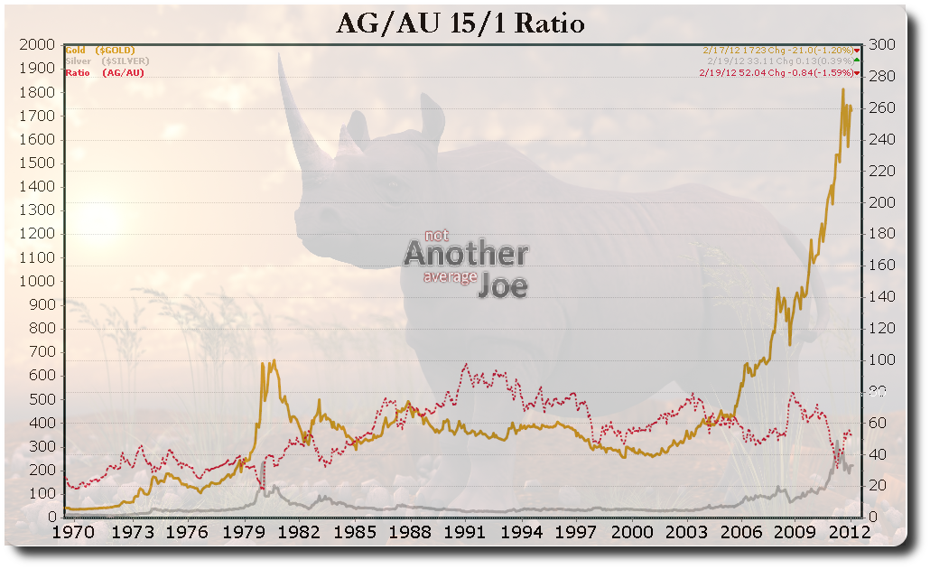 AG/AU Ratio (scaled 15/1)
