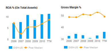 ROA and Gross Margin