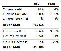 NLY mREIT yield vs KMB yield