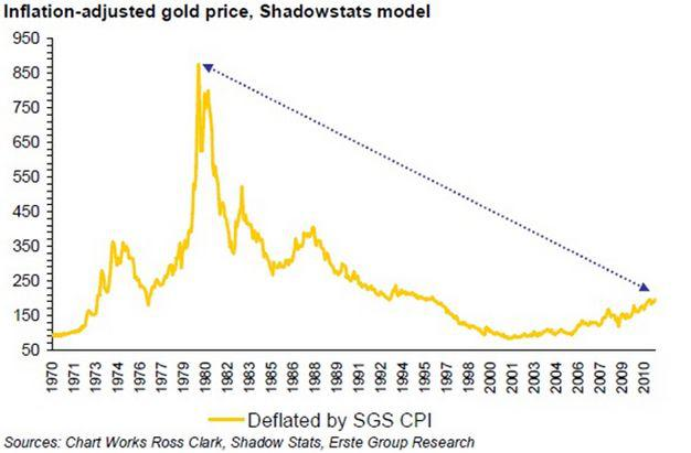 cours or corrigé de l'inflation  Saupload_Inflation-Adjusted-Gold-High