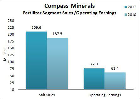 Compass Minerals Full Year Fertilizer Sales & Operating Earnings