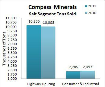 Salt Segment Ton Sold by Category
