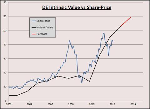 DE IV Graph