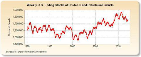 Weekly U.S. Ending Stocks of Crude Oil and Petroleum Products (Thousand Barrels)