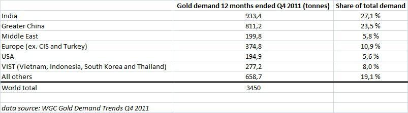Consumer Gold Demand 2011