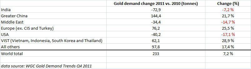 Consumer gold demand 2011vs2010