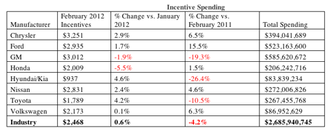 Auto Sales - February 2012 - Incentive Spending