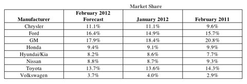 Auto Sales - February 2012 Market Share
