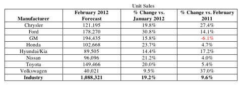 Auto Sales - February 2012 Unit Sales