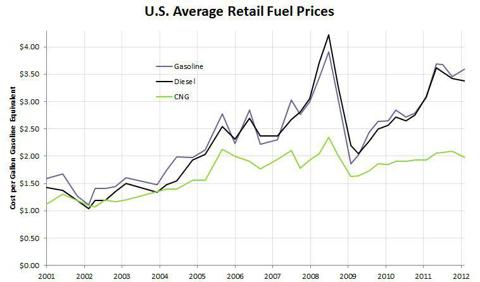average retail fuel price