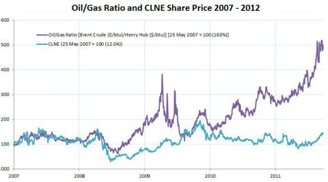 clne oil gas ratio