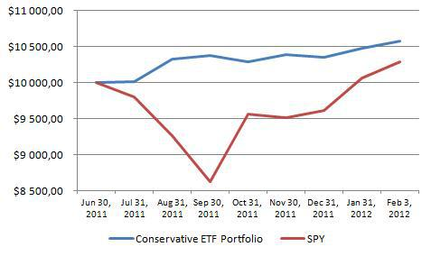 performance conservative ETF portfolio vs S&P500