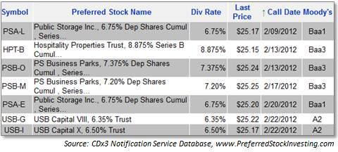 Preferred stocks with February 2012 calls