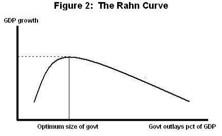 Rahn Curve