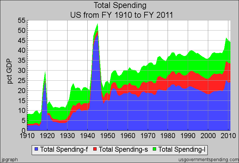 Total Government Spending (Federal, State and Local) Percent of U.S. GDP