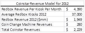 Coinstar Revenue Model for 2012