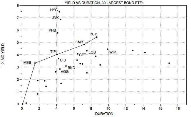seeking alpha 30 bond etf yield duration.jpg