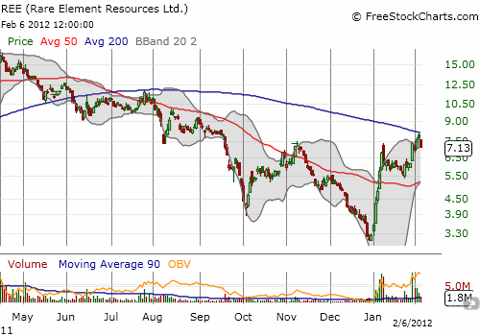 REE stopped cold at the 200DMA
