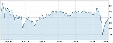 Apple Stock Price Intraday Chart for 2/29/2012
