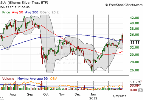 iShares Silver Trust ETF (<a href='http://seekingalpha.com/symbol/slv' title='iShares Silver Trust ETF'>SLV</a>) accompanies gold on a wild ride