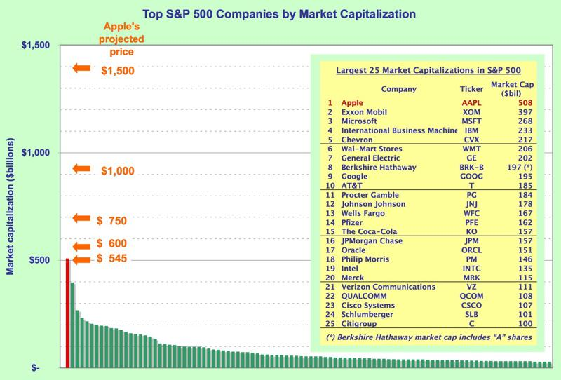 S&amp;P 500 market cap graph and table