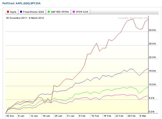 Apple vs. indexes performance chart